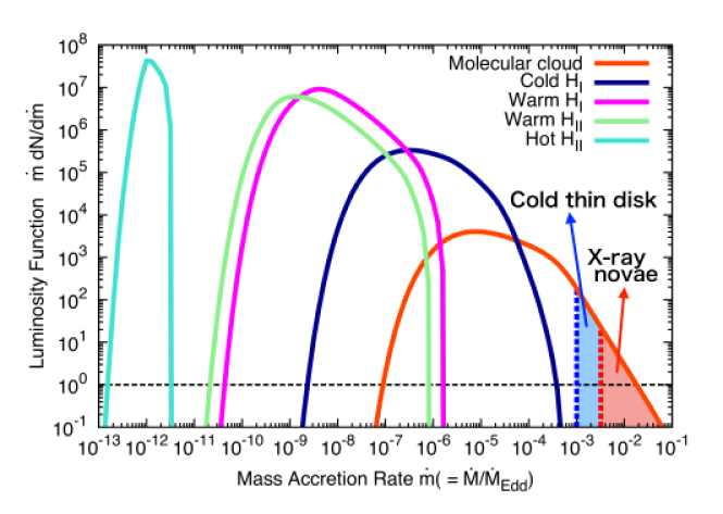 The distribution of the normalized mass accretion rate