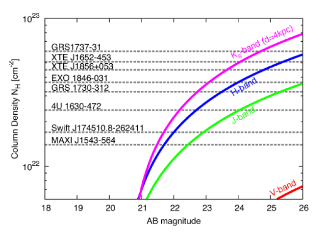 The required depth to detect the companion stars of the observed X-ray novae with the measured column densities. Red, green, blue, and magenta curves show the apparent magnitude of the companion stars, when the companions whose temperature and photospheric radius of