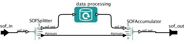 A data processing actor embedded in a SOFSplitter and SOFAccumulator to manage repetitive executions for files with different