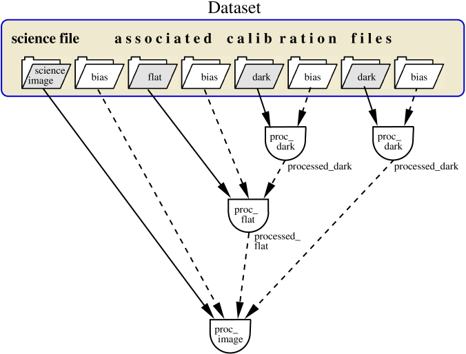 Data graph for a data set to process images as described in the text. The symbols used are the same as in Fig.