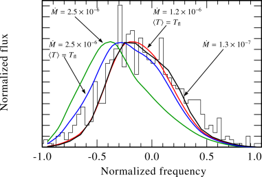 Observed (histogram) and model lines of O