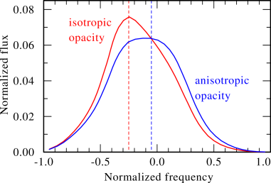 Two model lines, both calculated with
