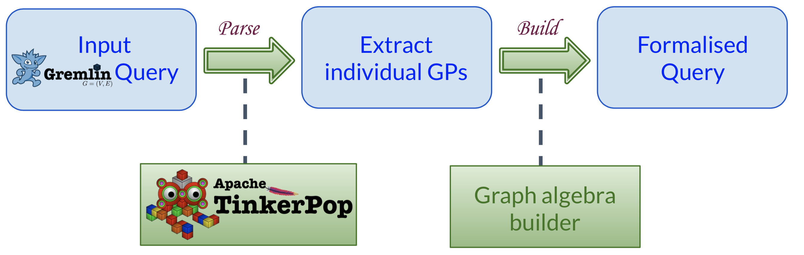 Conceptual architecture for formalizing a Gremlin traversal using graph relation algebra.