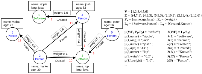 """This figure presents a collaboration network scenario of employees in a typical software company, There are 6 vertices (with labels """"person"""" and """"software"""") and 6 edges connecting them with two type of relations (i.e., edge labels) namely, """"created"""" and """"knows""""."""