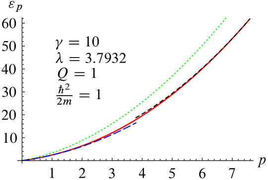 The dispersion curve for the Lieb-Liniger model at