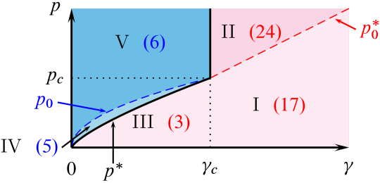The spectrum of elementary excitations in the Lieb-Liniger model has its characteristic form in five regions of the momentum-interaction plane. The number in parentheses denotes the number of equation where the limiting form of the spectrum is given. In regions I, II, and III, elementary excitations are fermionic quasiparticles, while IV and V they are bosonic quasiparticles. The crossover momenta are
