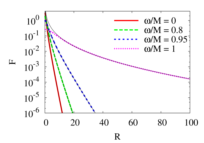 Profiles of the scalar field for different values of