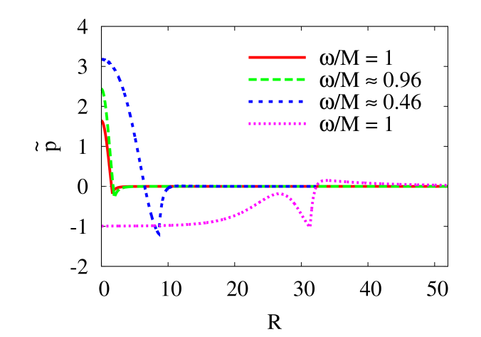 Profiles of the effective charge density