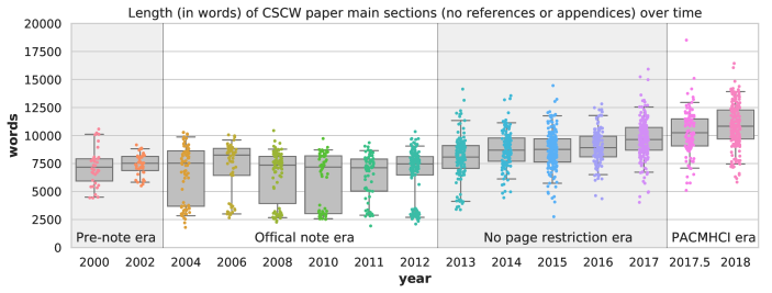 The word length of CSCW papers over time (including references and appendices) shows clear clusters with notes from 2004 to 2012, with a cluster of slightly longer short papers in 2013.