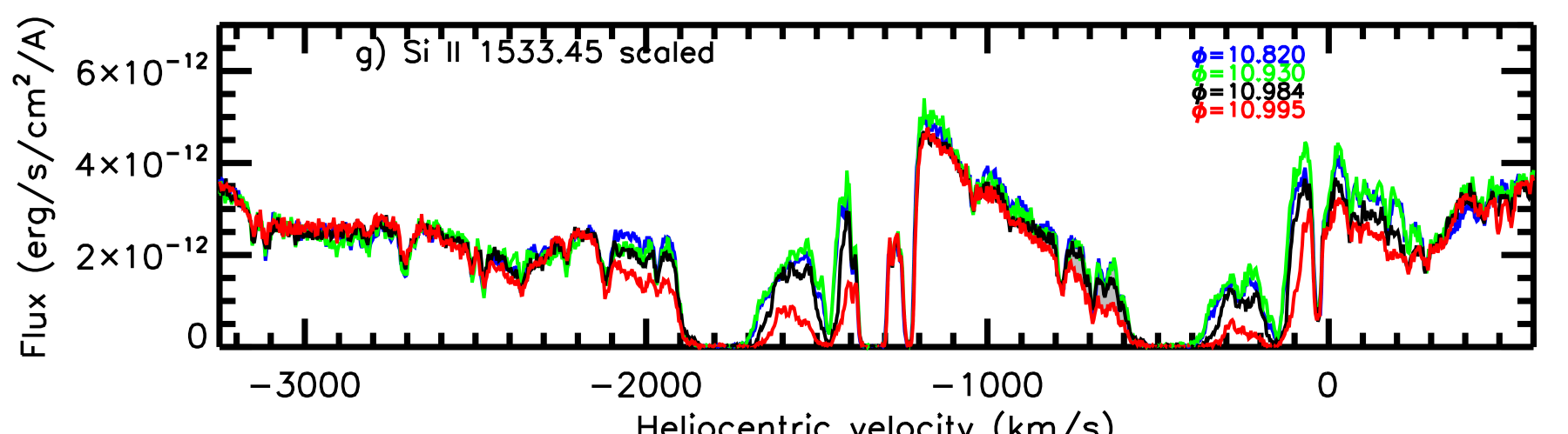 Montage of profiles of resonance lines seen in ultraviolet spectra of Eta Car obtained with