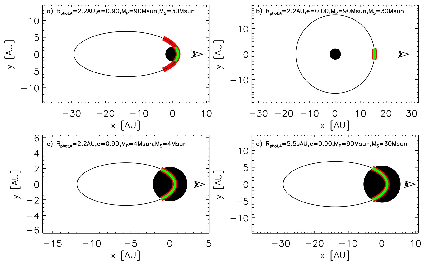 Illustration of the pole-on orbital geometry of the Eta Car binary system for different orbital parameters, assuming