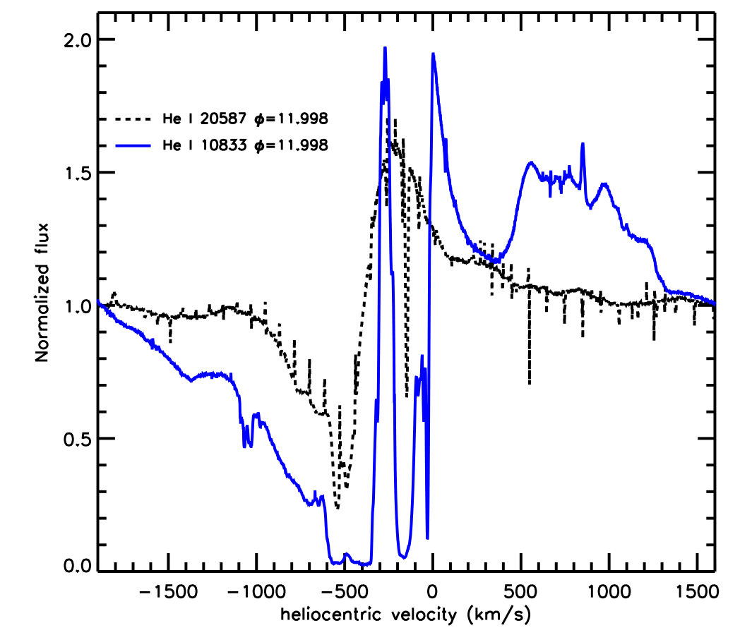 Comparison between the continuum-normalized He