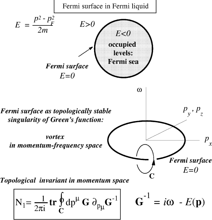 Fermi surface as a topological object in momentum space.