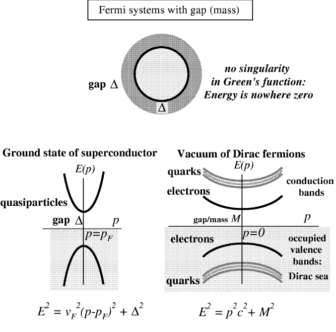 Fermi systems with gap or mass.