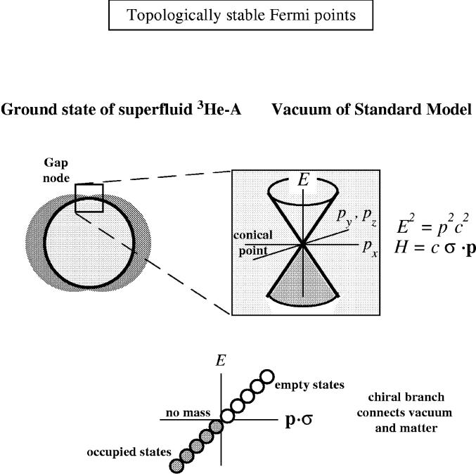 : Gap node in superfluid