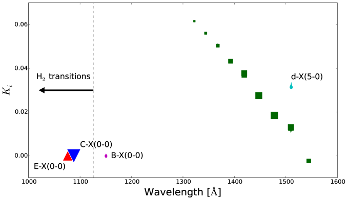 Sensitivity coefficients of the CO bands detected in the blue arm (left panel) and in the red arm of UVES (right panel). A-X bands are shown with (green) squares, the