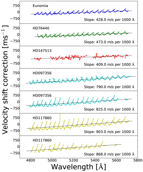Distortions in exposures of one asteroid (Eunomia) and six 'solar twin' stars, of the UVES wavelength scale used to supercalibrate the exposures of quasar J1237+0647 taken in 2013 and 2014. For each exposure, the velocity shift measurements are made on