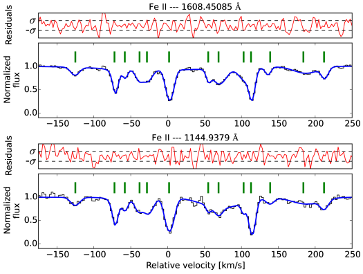 Velocity profiles of two transitions of Fe ii in the red part (top panel) and in the blue part of the spectrum (bottom panel). The solid blue line shows the absorption models, and the green ticks show the position of the VCs. On top of each spectrum, residuals are shown with a red dashed line, and the two horizontal dashed lines show their