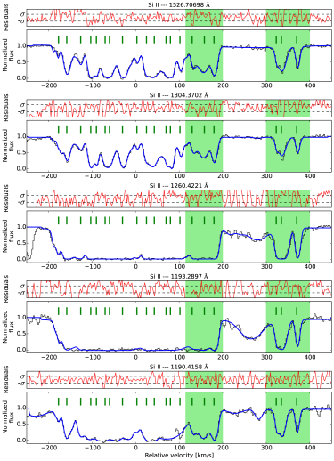 Velocity profiles of five transitions of Si ii in the red part (three top panels) and in the blue part of the spectrum (two bottom panels). The solid blue line shows the absorption models, the solid green ticks show the position of the VCs, and the green shaded area shows the absorption features considered for the analysis. On top of the spectrum, residuals are shown with a (red) dashed line, and the two horizontal dashed lines show their