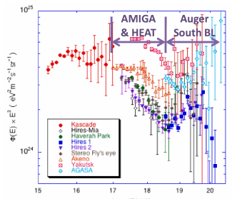 Cosmic ray energy spectrum and its main features: knee (few PeV), second knee (0.5 EeV) and ankle (EeV to few tens of EeV). The energy regions covered by Auger baseline (BL) design and that added by the enhancements AMIGA and HEAT are shown. Adapted from ref.