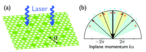Two-dimensional Optomechanical Array: (a) A patterned optomechanical crystal slab supports localized photonic and phononic defect modes with on-site optomechanical interaction. The defects form a 2D superlattice, in which neighboring sites couple via photon and phonon tunneling, and the optical modes are driven by a single laser beam with frequency