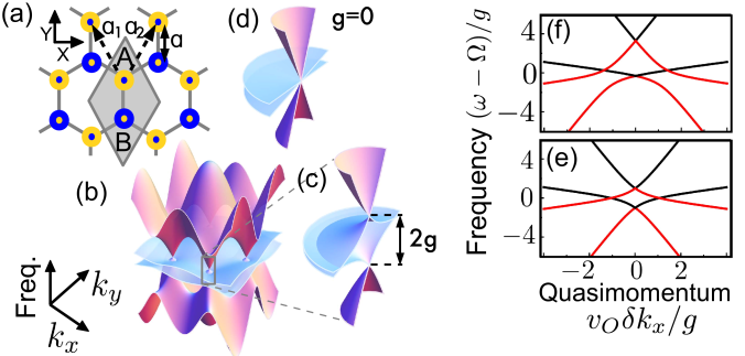 Optomechanical Dirac Physics: (a) Sketch of the optomechanical honeycomb lattice. The unit cell contains the optomechanichal cells A and B. The corresponding sublattices are generated by discrete translations by the lattice basis vectors
