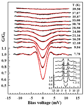 Temperature dependence of the experimental tunneling conductance spectra normalized by the conductance at 15 mV (dots). The spectra at temperatures above