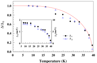 Temperature dependence of the two gaps