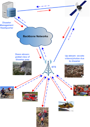 Data transfer and distribution scheme for disaster recovery and relief operation. First responders (e.g., on-site relief teams) and the remote control station (e.g., disaster management headquarter or local government) communicate through either backbone networks or satellite communications.