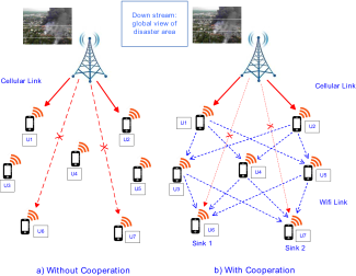 Network model: a) Direct cellular links between BTS and users without cooperation, b) Cooperation between cellular links and WiFi links for data download and distribution. The red dotted lines denote failure or intermittent connections over cellular links; however, the proposed transmission strategy may provide data dissemination by other connections over WiFi links.