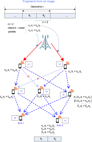 Network-coded traffic with random linear NC at source. For example, in case of