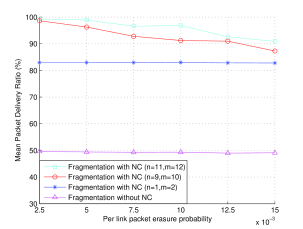 Mean delivery ratio according to different transmission strategies versus per link packet erasure probability.