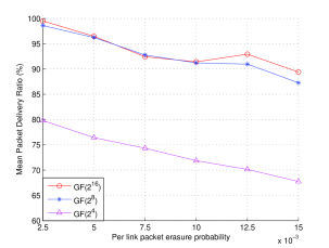 Mean delivery ratio of fragmentation with NC in case