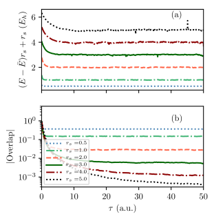Panel (a) shows the convergence of the ph-AFQMC total energy to its equilibrated mean value (