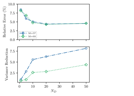 Panel (a) shows the behavior of the relative error in the ph-AFQMC correlation energy as a function of the number of determinants in the trial wavefunction expansion,