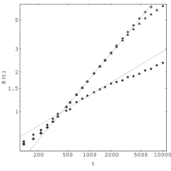 As Figure 1 but for an intermediate value of the viscosity. Scaling is by a factor