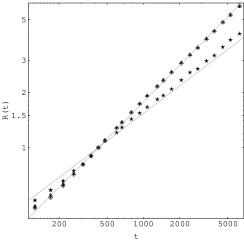 As Figure 1 but for a low value of the viscosity. Scaling is by a factor