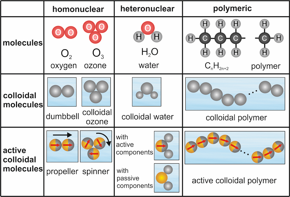 Classification of ordinary and colloidal molecules (schematic). First row: ordinary homonuclear molecules such as oxygen