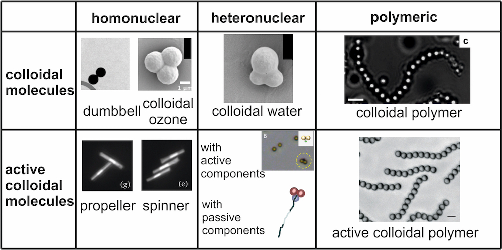 Same as Figure 1, but now not schematic but with actual realizations of active colloidal molecules. First row: colloidal molecules composed of colloidal particles including homonuclear dimers (image from Ref.