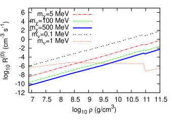 Averaged single phonon excitation rate per unit volume as a function of density in the outer crust. DM particle masses