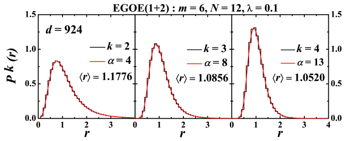 Histograms represent probability distribution of the