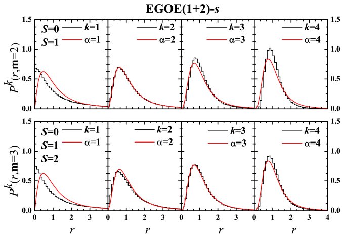 Histograms represent probability distribution of non–overlapping