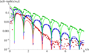 The oscillations in numerically generated displacement fields