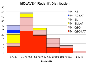 Redshift distribution and