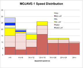 Apparent speed distribution and