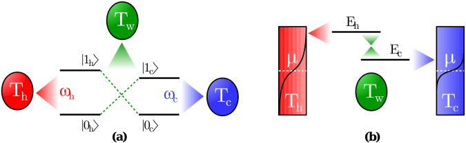 Schematic representation of (a) a two-qubit device and (b) a photoelectric device. (c) The same graph,