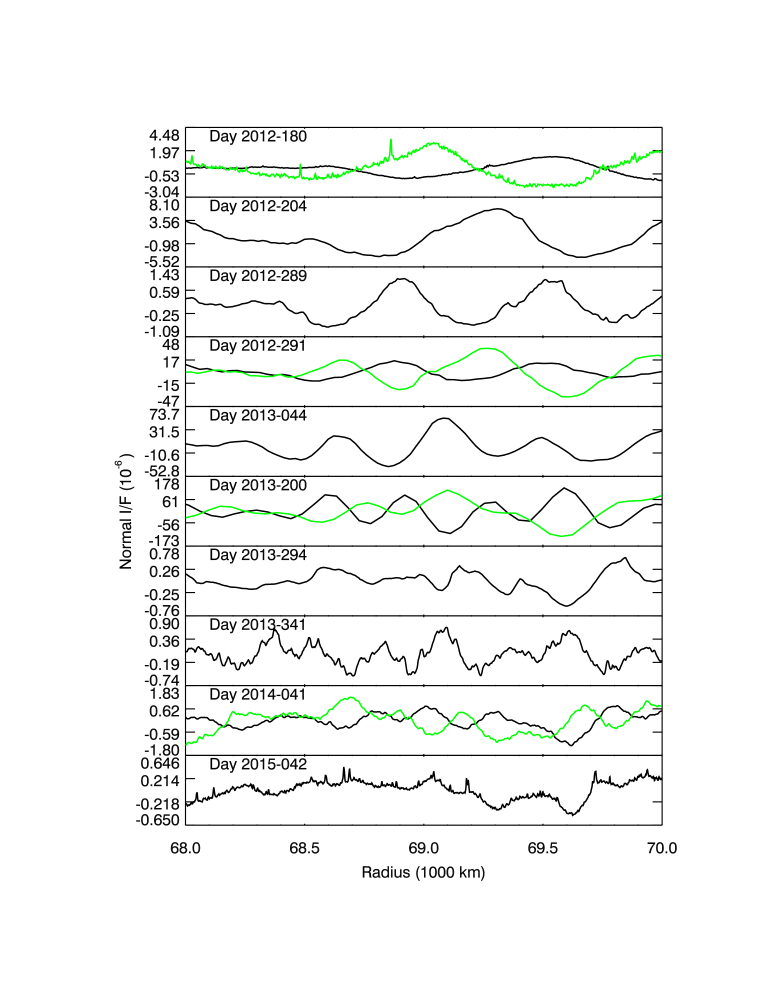 The brightness profiles of the D ring considered in this analysis. Each panel shows one or two profiles of the ring's brightness versus radius. Each profile has had a quadratic trend removed to make the relevant brightness variations easier to see. When two profiles are shown in the same panel, these represent profiles from the two ring ansae. Note that whenever both ansae were observed, the maxima in one profile correspond to the minima in the other, and vice versa.
