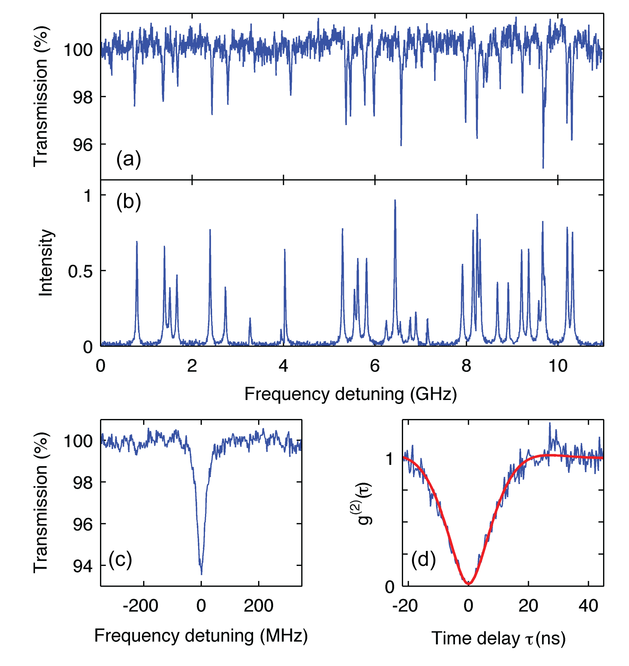 a) Extinction spectrum recorded in transmission via the angled end of the nanoguide. We emphasize that these represent direct count rates without using lock-in detection. b) Stokes-shifted fluorescence spectrum recorded at the same time as (a). c) A zoom into an extinction dip of 6.5% recorded from a single molecule. The excitation wavelength for the data in this figure was around 771 nm. d) Second-order autocorrelation function of the photons emitted on the resonance of (c). Here, we detected the Stokes-shifted fluorescence from the side. The recorded value of