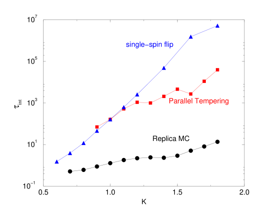 Comparison of integrated correlation time on a