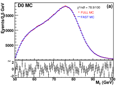 Comparison plots between full MC (points) and fast MC produced using the recoil library (lines) for the